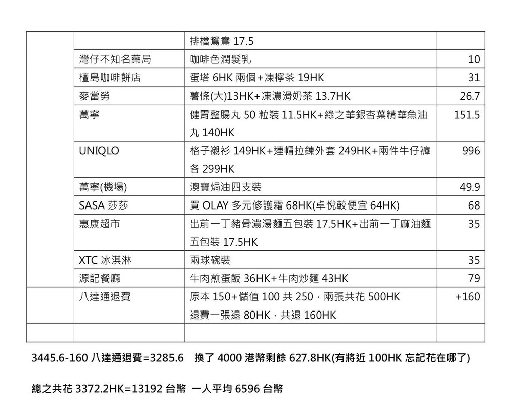 香港自由行花費表2